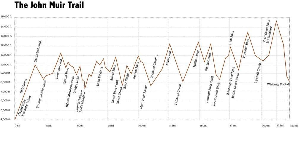 Profilo altimetrico del John Muir Trail